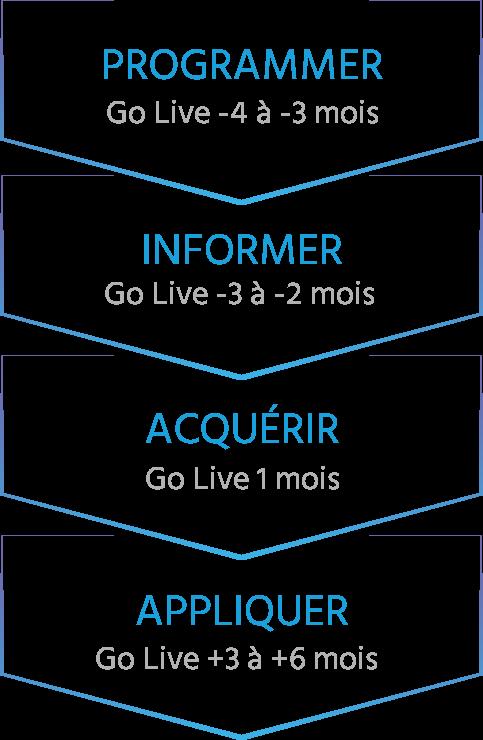 Programmer > Informer > Acquérir > Appliquer